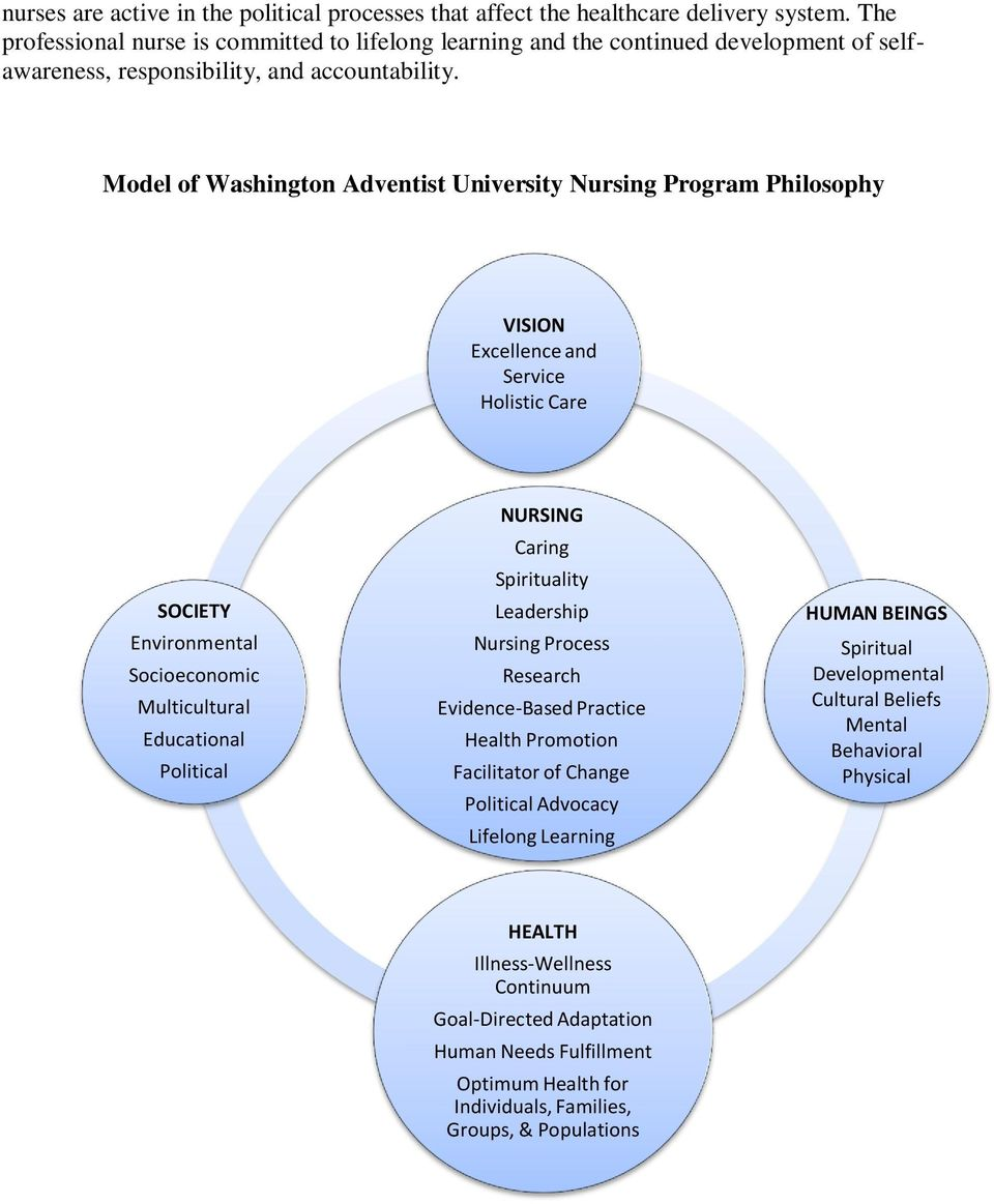 Model of Washington Adventist University Nursing Program Philosophy VISION Excellence and Service Holistic Care SOCIETY Environmental Socioeconomic Multicultural Educational Political NURSING Caring