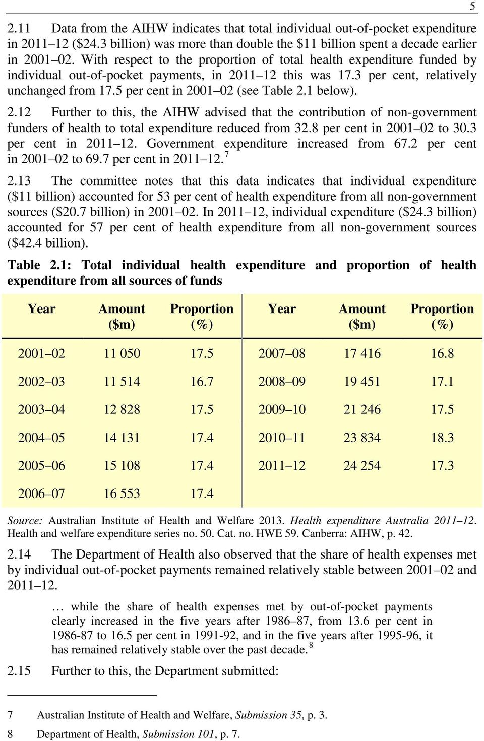 5 per cent in 2001 02 (see Table 2.1 below). 2.12 Further to this, the AIHW advised that the contribution of non-government funders of health to total expenditure reduced from 32.