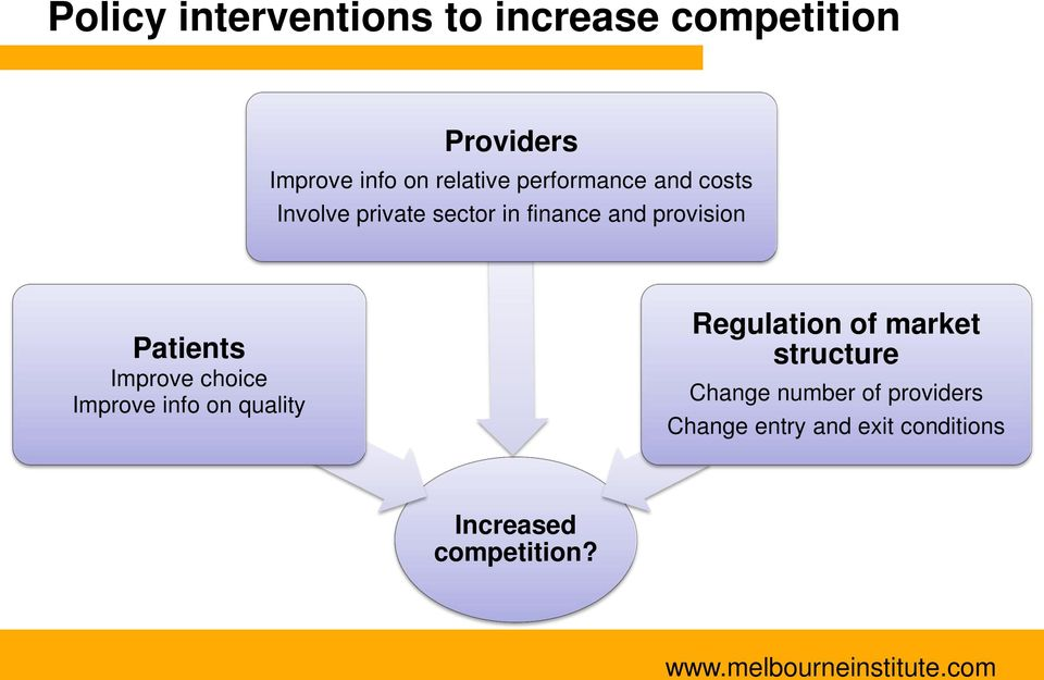 provision Patients Improve choice Improve info on quality Regulation of