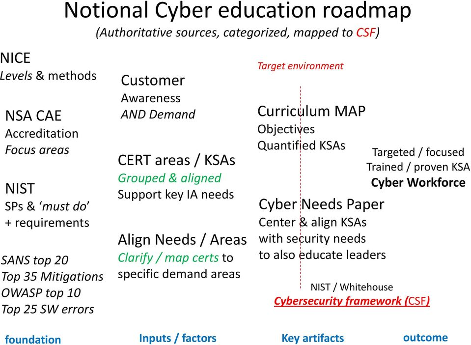 Areas Clarify / map certs to specific demand areas Target environment Curriculum MAP Objectives Quantified KSAs Cyber Needs Paper Center & align KSAs with security needs
