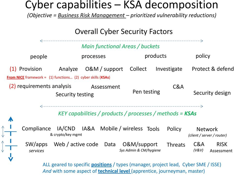 testing Pen testing Security design KEY capabilities / products / processes / methods = KSAs Compliance IA/CND & crypto/key mgmt IA&A Mobile / wireless Tools Policy Network (client / server / router)