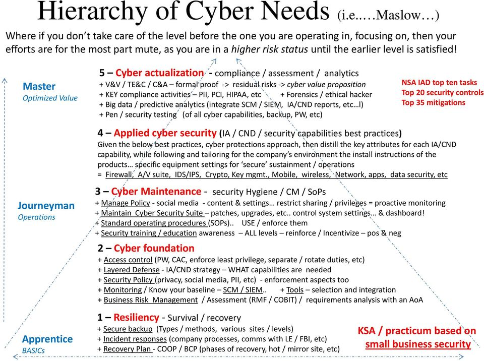 Master Optimized Value 5 Cyber actualization compliance / assessment / analytics + V&V / TE&C / C&A formal proof > residual risks > cyber value proposition + KEY compliance activities PII, PCI,