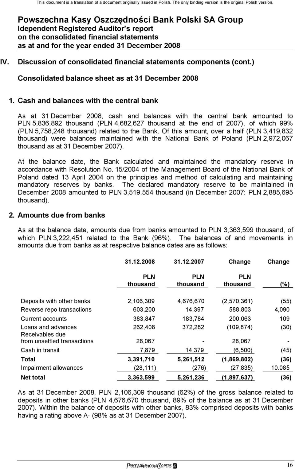 the Bank. Of this amount, over a half ( 3,419,832 ) were balances maintained with the National Bank of Poland ( 2,972,067 as at 31 December 2007).