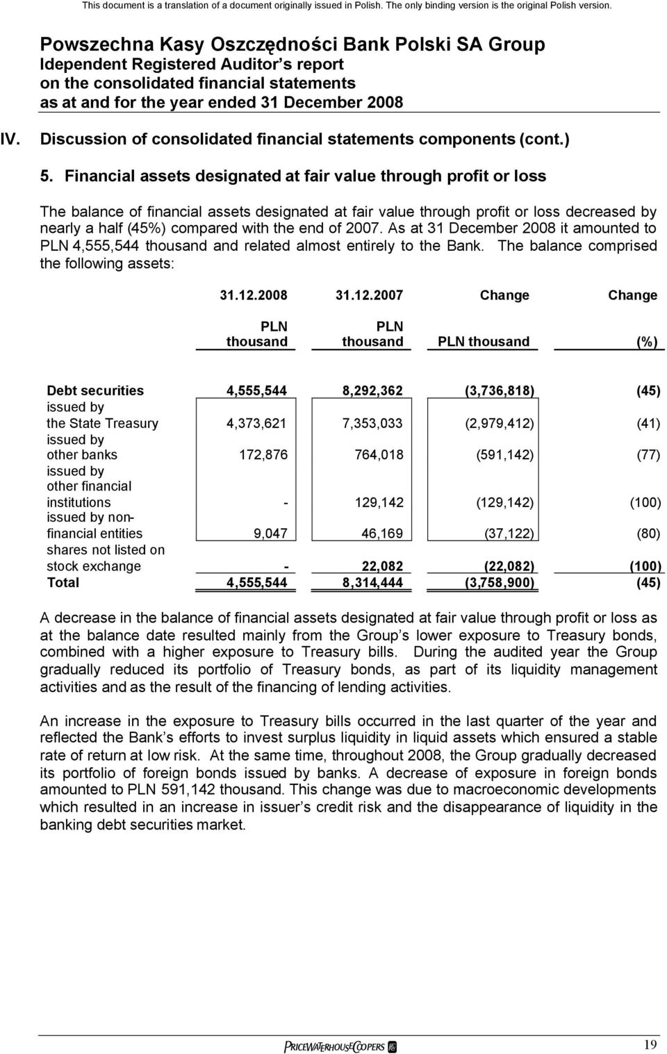 of 2007. As at 31 December 2008 it amounted to 4,555,544 and related almost entirely to the Bank. The balance comprised the following assets: 31.12.