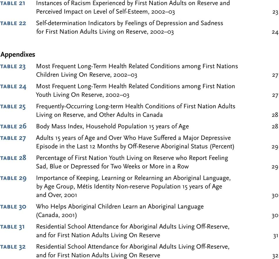 Reserve, 2002 03 27 Most Frequent Long-Term Health Related Conditions among First Nation Youth Living On Reserve, 2002 03 27 Frequently-Occurring Long-term Health Conditions of First Nation Adults