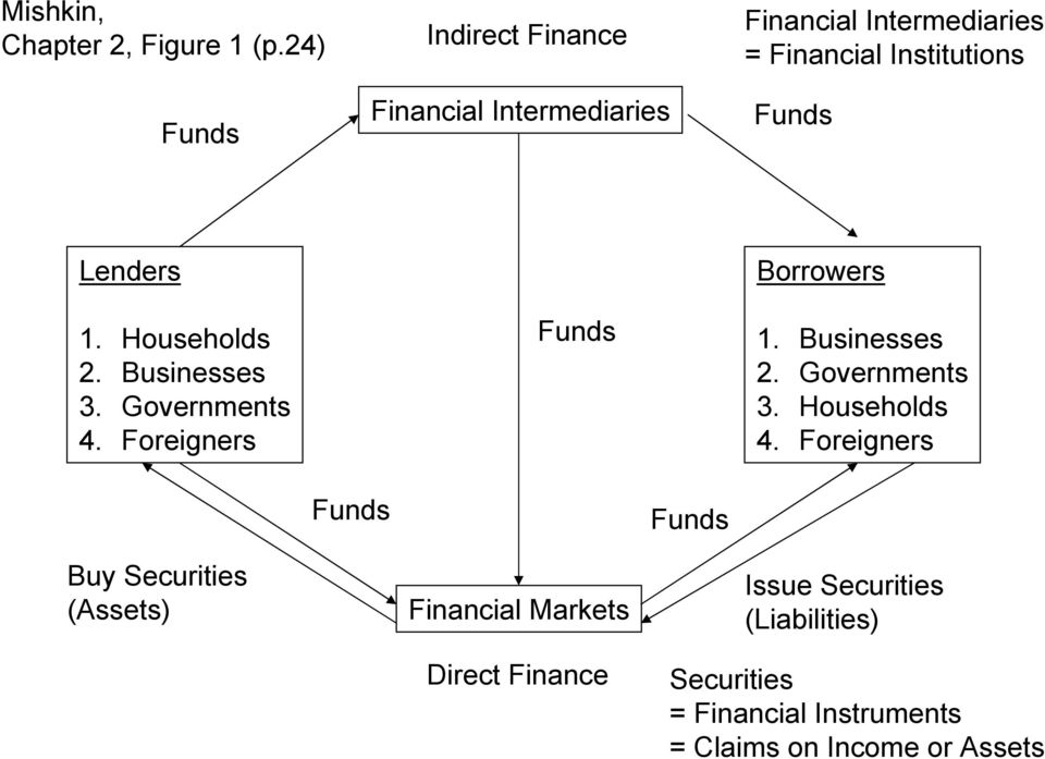 Lenders 1. Households 2. Businesses 3. Governments 4. Foreigners Funds Borrowers 1. Businesses 2.