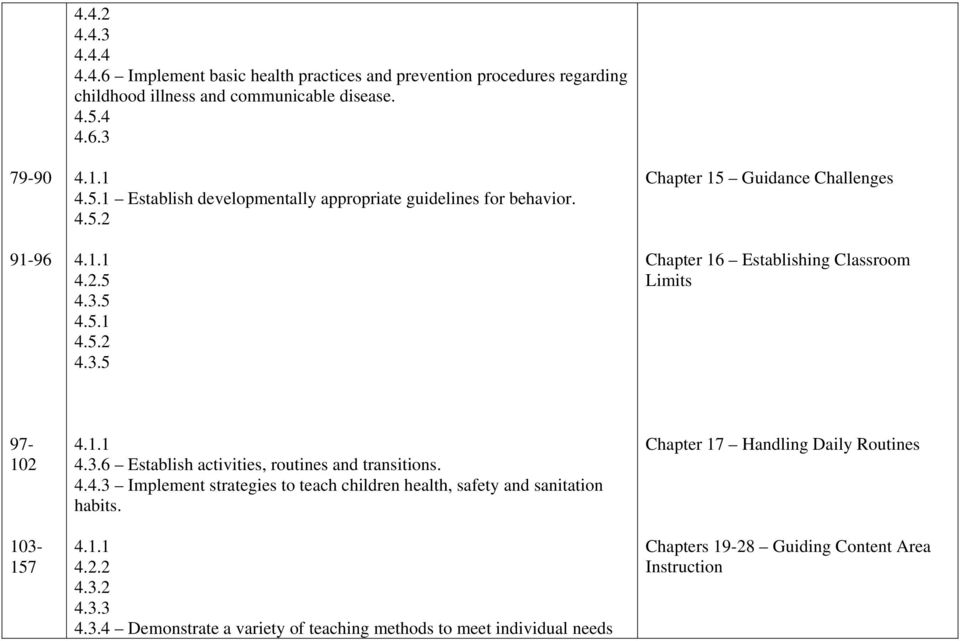 3.6 Establish activities, routines and transitions. 4.4.3 Implement strategies to teach children health, safety and sanitation habits. 4.2.2 4.3.2 4.3.3 4.3.4 Demonstrate a variety of teaching methods to meet individual needs Chapter 17 Handling Daily Routines Chapters 19-28 Guiding Content Area Instruction