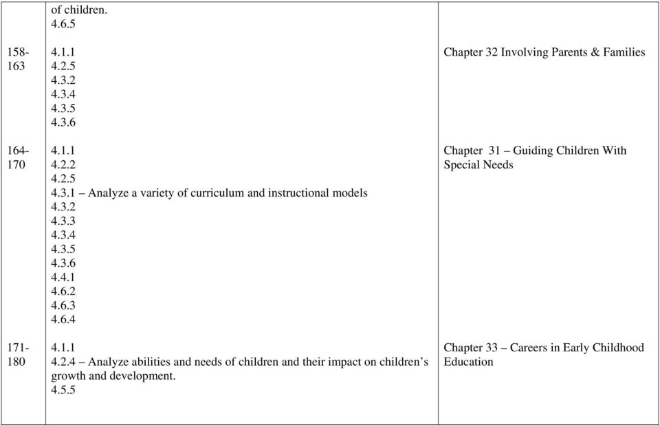 4.5.5 Chapter 32 Involving Parents & Families Chapter 31 Guiding Children With Special Needs Chapter 33