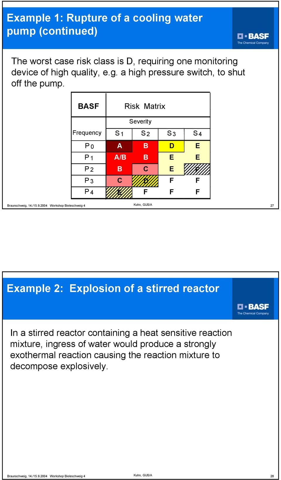 Risk Matrix as a Tool for Risk Assessment in the Chemical