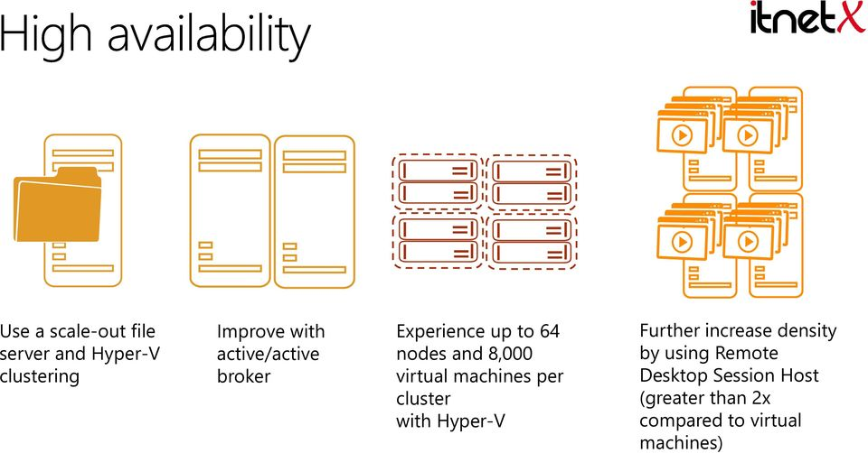 machines per cluster with Hyper-V Further increase density by using