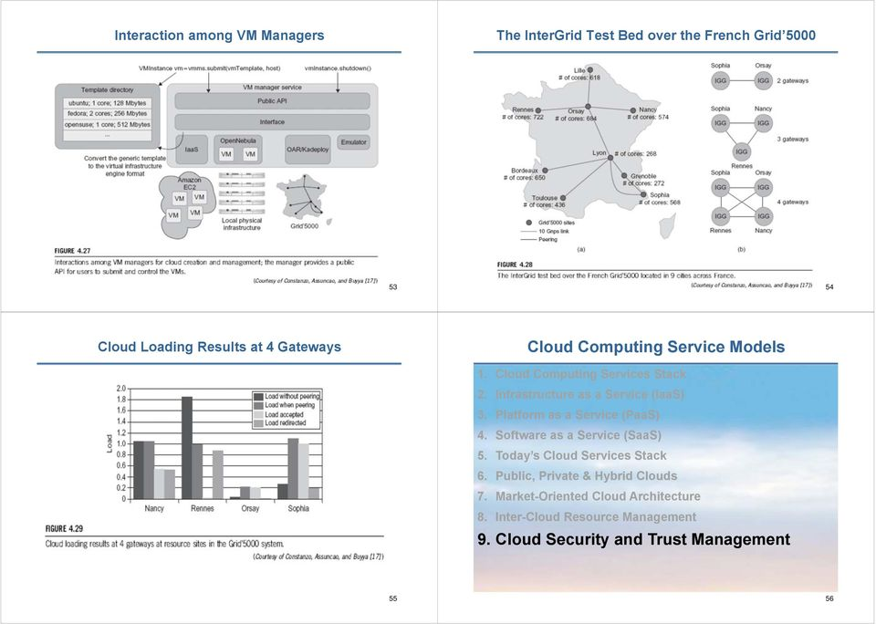 Platform as a Service (PaaS) 4. Software as a Service (SaaS) 5. Today s Cloud Services Stack 6.