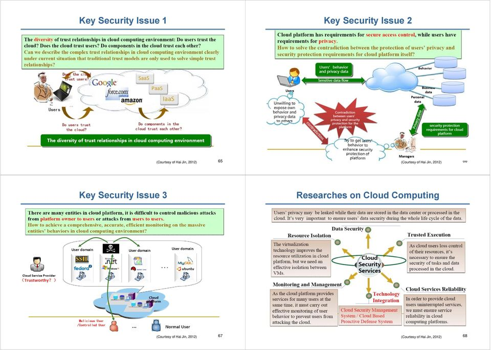 Key Security Issue 3 Researches on Cloud Computing