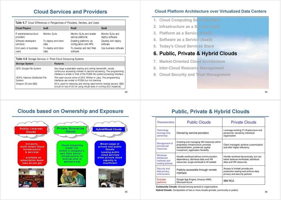 Cloud Security and Trust Management 33 34 Clouds based on Ownership and Exposure Public, Private & Hybrid Clouds Characteristics Public Clouds Private Clouds Public/Internet Clouds Private/Enterprise