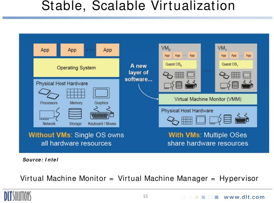Intel Virtual Machine