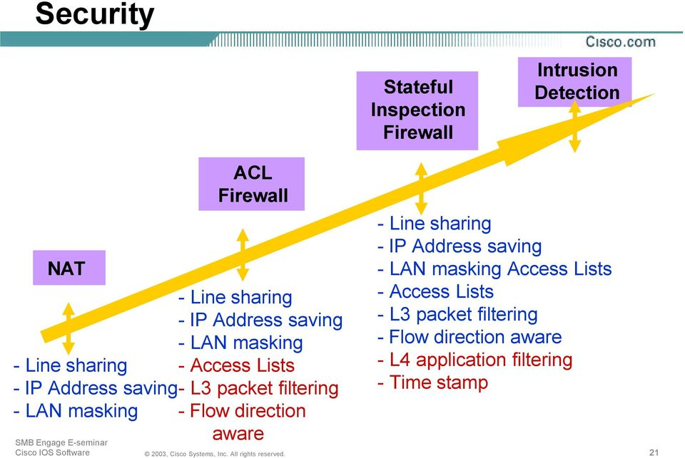 filtering - LAN masking - Flow direction aware - Line sharing - IP Address saving - LAN masking