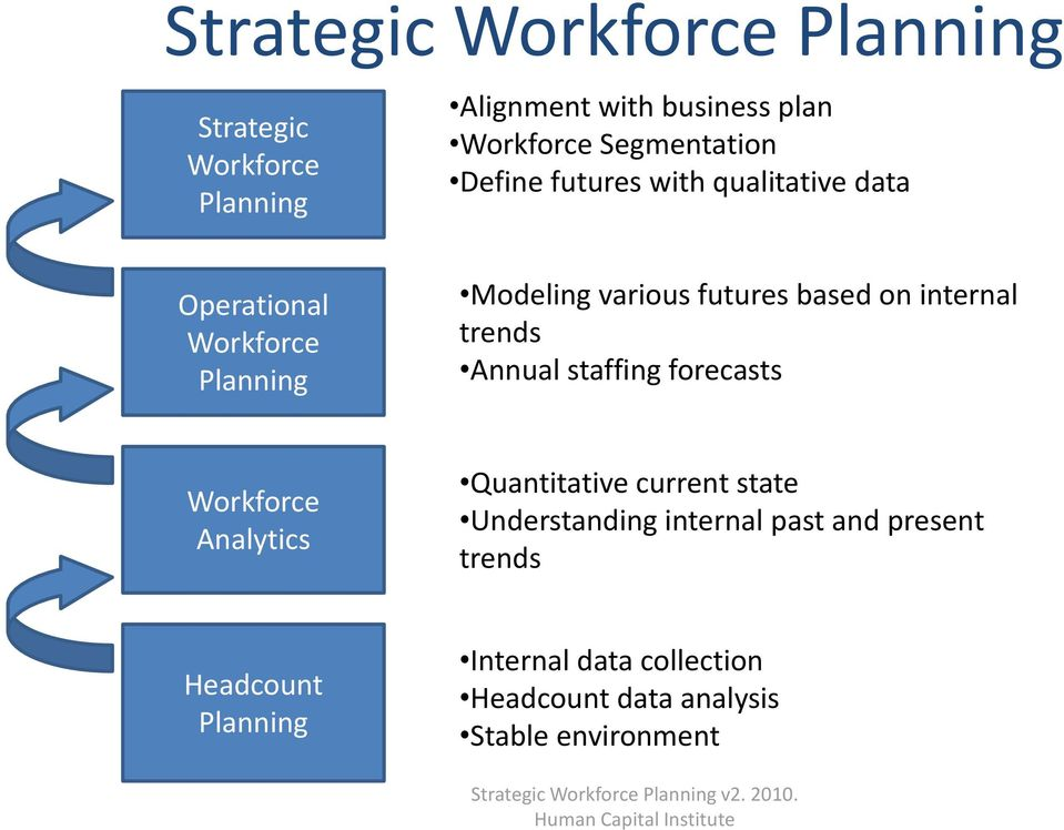 forecasts Workforce Analytics Quantitative current state Understanding internal past and present trends Headcount Planning