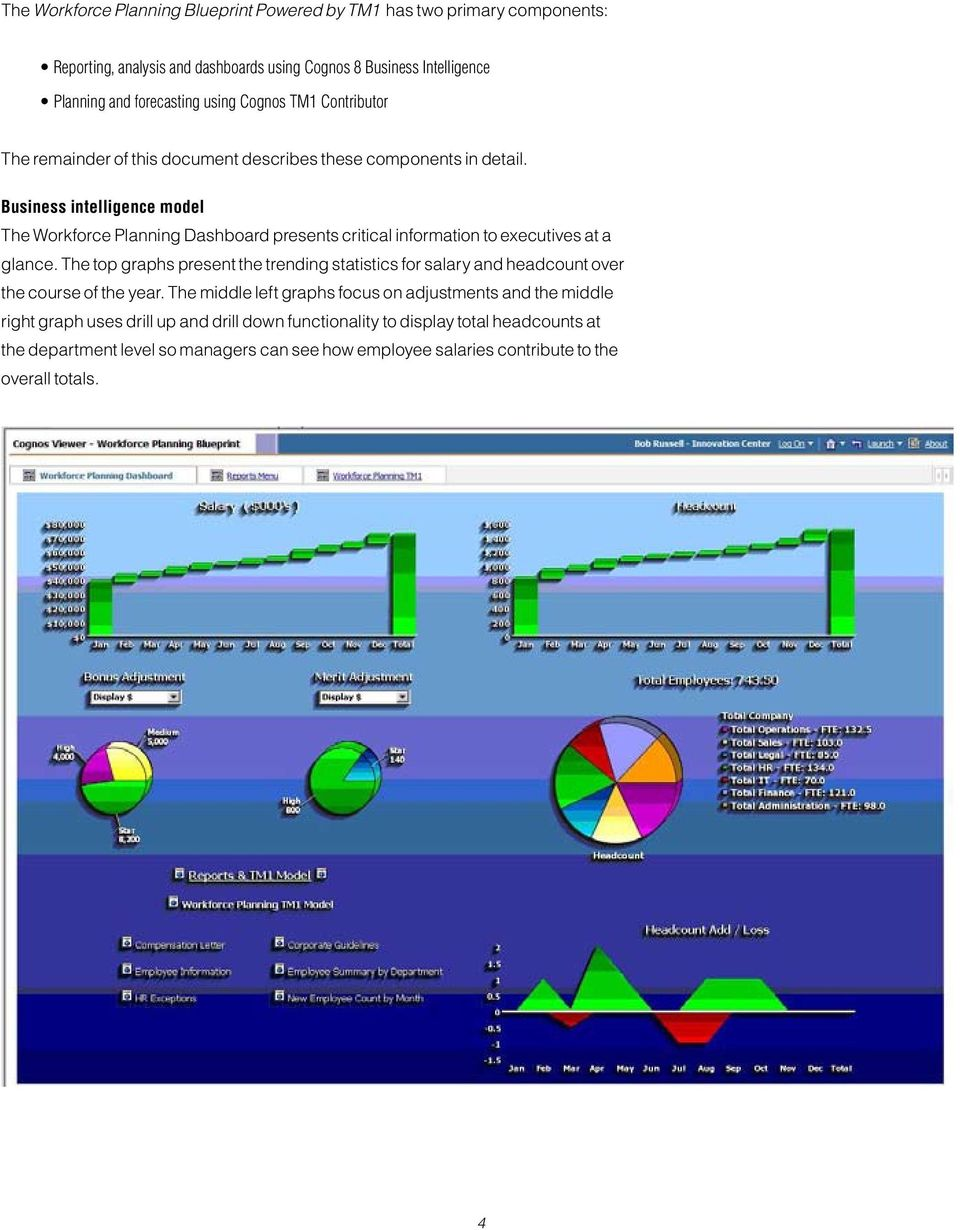 Brief workforce planning performance blueprint powered by tm1 pdf business intelligence model the workforce planning dashboard presents critical information to executives at a glance malvernweather Choice Image