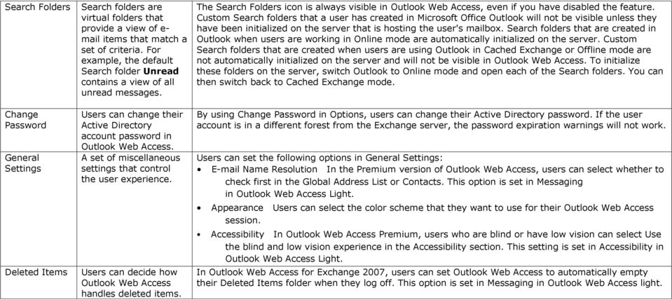 Custom Search folders that a user has created in Microsoft Office Outlook will not be visible unless they have been initialized on the server that is hosting the user's mailbox.