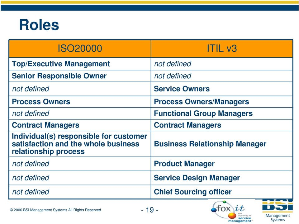 not defined not defined not defined not defined not defined Service Owners Process Owners/Managers Functional Group