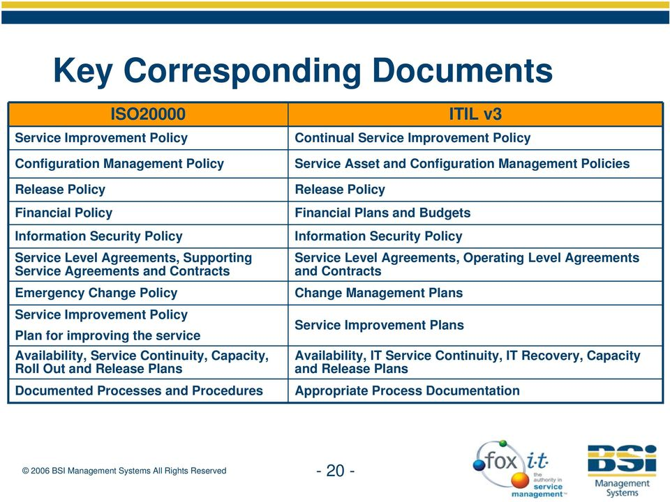 Processes and Procedures ITIL v3 Continual Service Improvement Policy Service Asset and Configuration Management Policies Release Policy Financial Plans and Budgets Information Security Policy