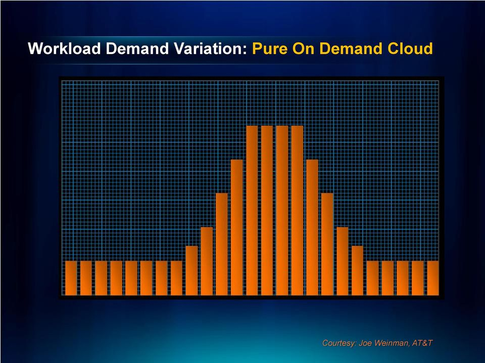 Demand Cloud