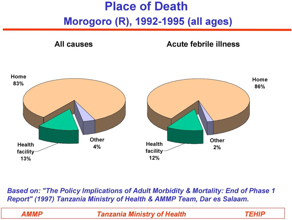 "Other 2% Based on: ""The Policy Implications of Adult Morbidity & Mortality:"