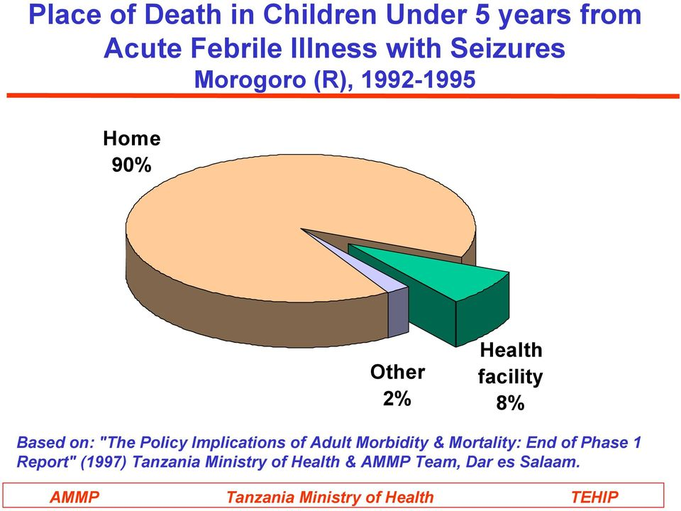 "Based on: ""The Policy Implications of Adult Morbidity & Mortality: End of"
