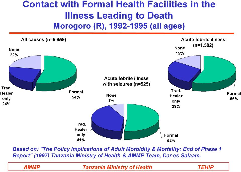 Healer only 24% Formal 54% Acute febrile illness with seizures (n=525) None 7% Trad. Healer only 29% Formal 56% Trad.