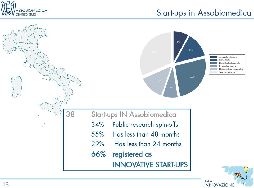 Software 26% 13% 8% 38 Start-ups IN Assobiomedica 34% Public research spin-offs