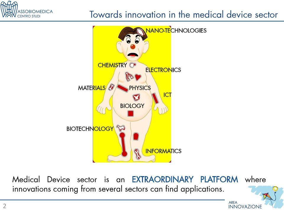 ICT BIOTECHNOLOGY INFORMATICS Medical Device sector is an