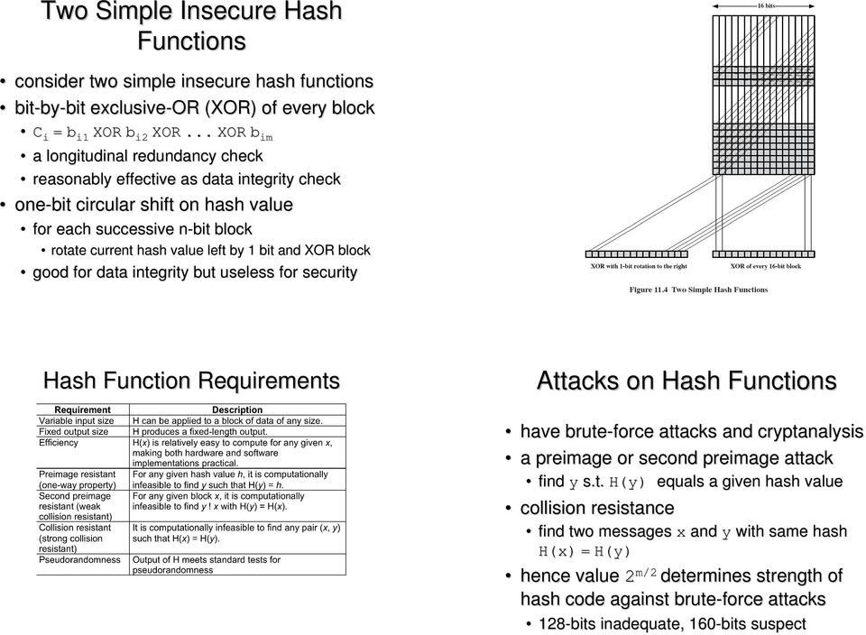 bit and XOR block good for data integrity but useless for security 06/03/10 Hash Function Requirements Attacks on Hash Functions have brute-force attacks and cryptanalysis a preimage or second