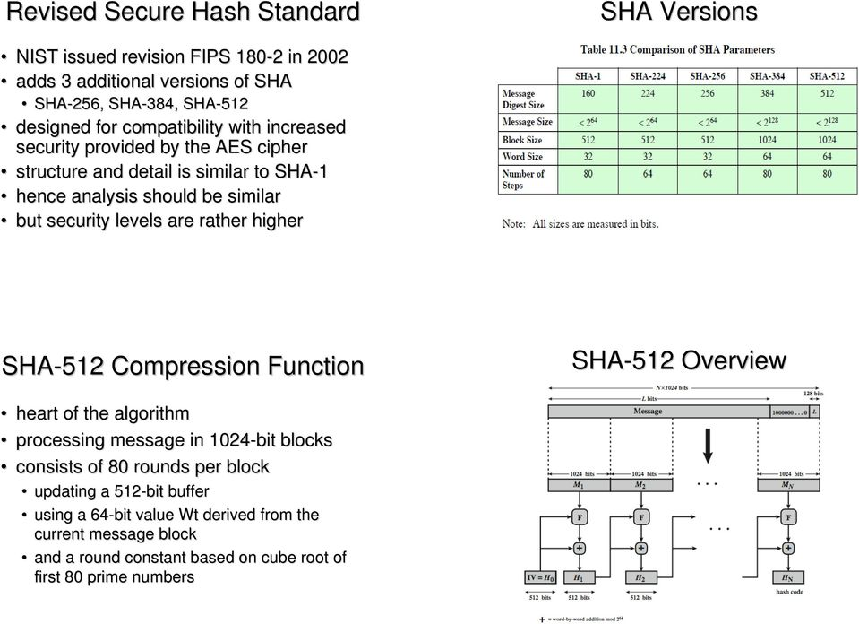 levels are rather higher SHA-512 Compression Function SHA-512 Overview heart of the algorithm processing message in 1024-bit blocks consists of 80 rounds