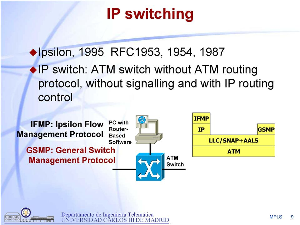 Ipsilon Flow Management Protocol GSMP: General Switch Management Protocol PC