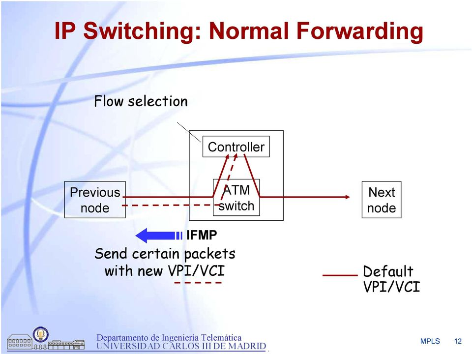 switch Next node IFMP Send certain