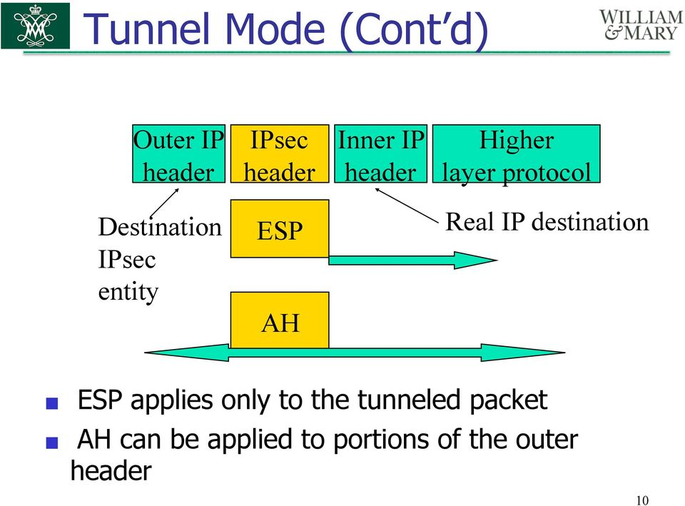 ESP AH Real IP destination ESP applies only to the
