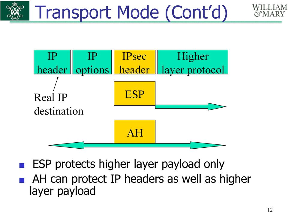ESP AH ESP protects higher layer payload only AH