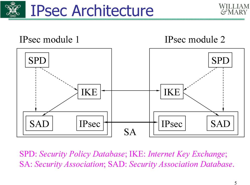 Policy Database; IKE: Internet Key Exchange; SA: