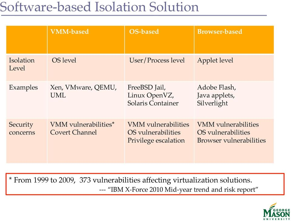 VMM vulnerabilities*! Covert Channel! VMM vulnerabilities! OS vulnerabilities! Privilege escalation! VMM vulnerabilities! OS vulnerabilities! Browser vulnerabilities!