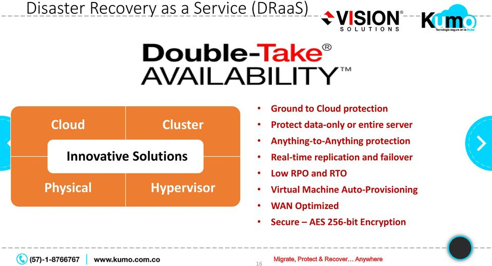 Anything-to-Anything protection Real-time replication and failover Low RPO and RTO