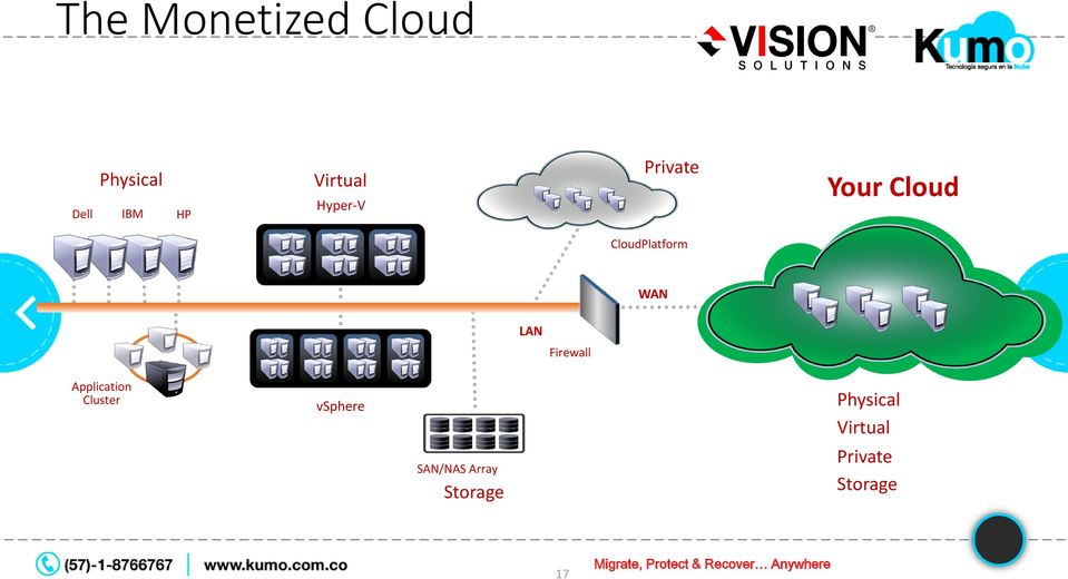Application Cluster Physical Virtual Private Storage