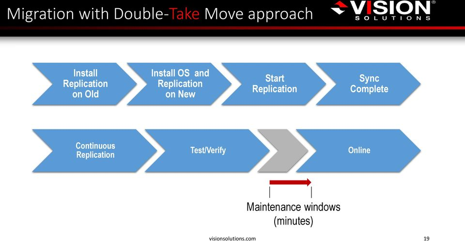 Start Replication Sync Complete Continuous Replication