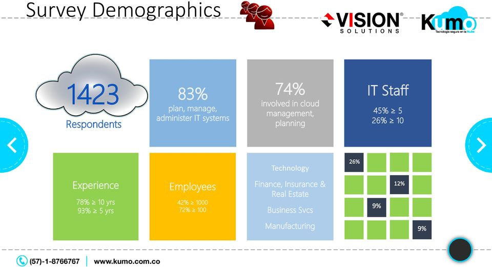 5 26% 10 Technology Experience 78% 10 yrs 93% 5 yrs Employees 42%
