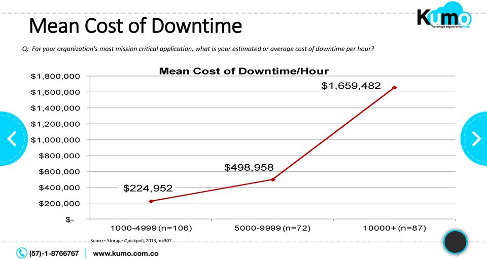 $1,800,000 $1,600,000 Mean Cost of Downtime/Hour $1,659,482 $1,400,000 $1,200,000 $1,000,000
