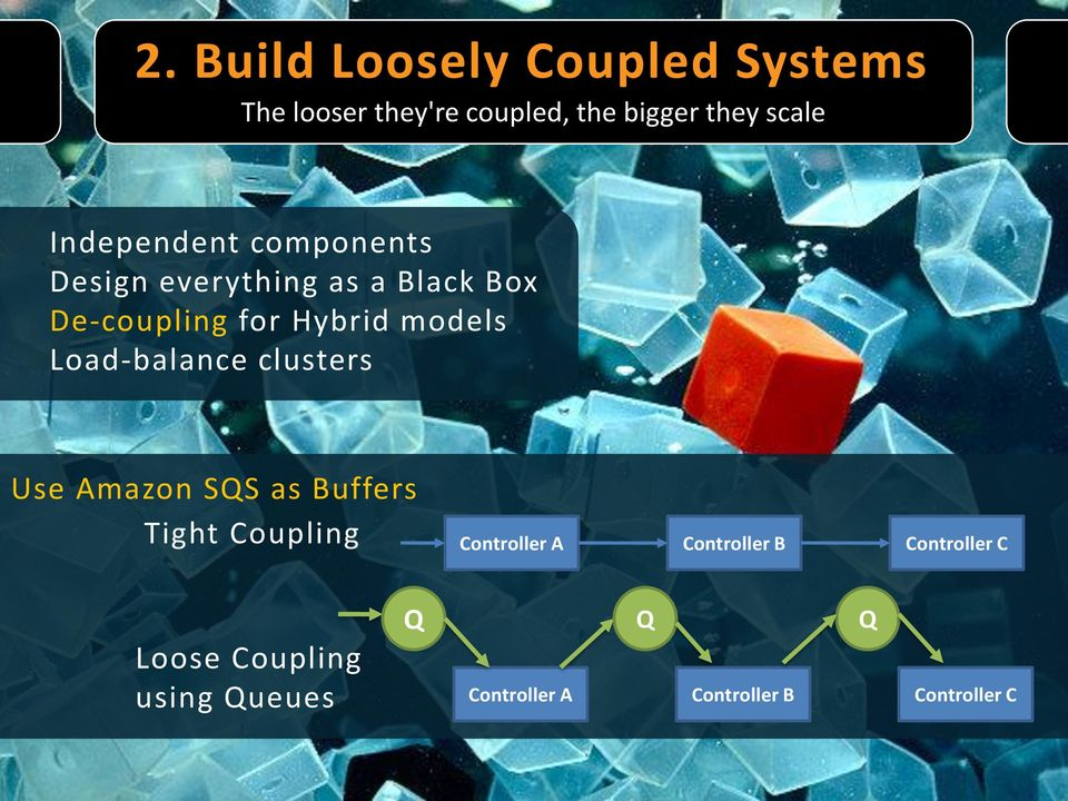 Load-balance clusters Use Amazon SQS as Buffers Tight Coupling Controller A