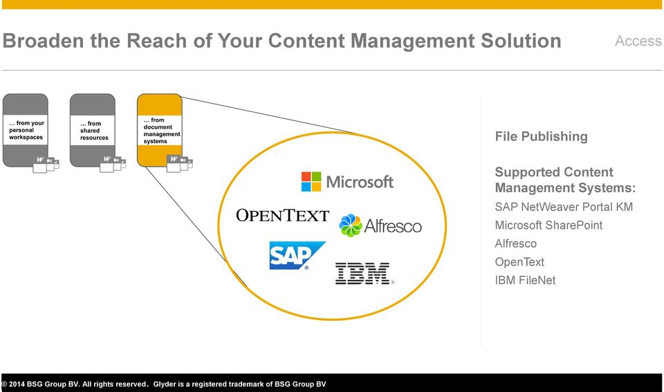 Content Management Systems: SAP NetWeaver
