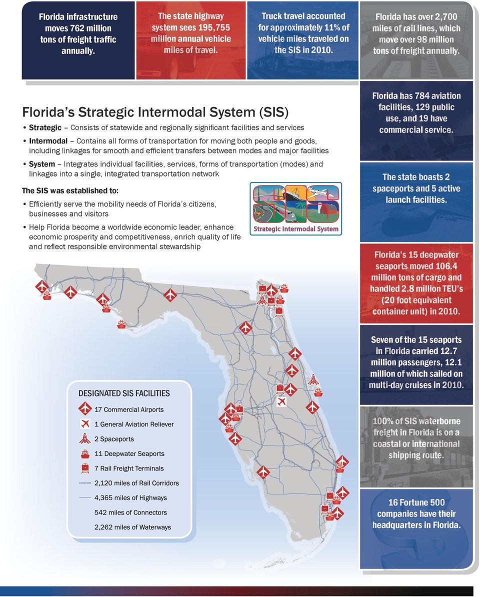 Florida s Strategic Intermodal System (SIS) Strategic Consists of statewide and regionally significant facilities and services Florida has over 2,700 miles of rail lines, which move over 98 million
