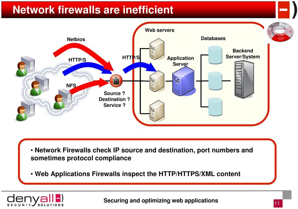 Network Firewalls check IP source and destination, port numbers and sometimes