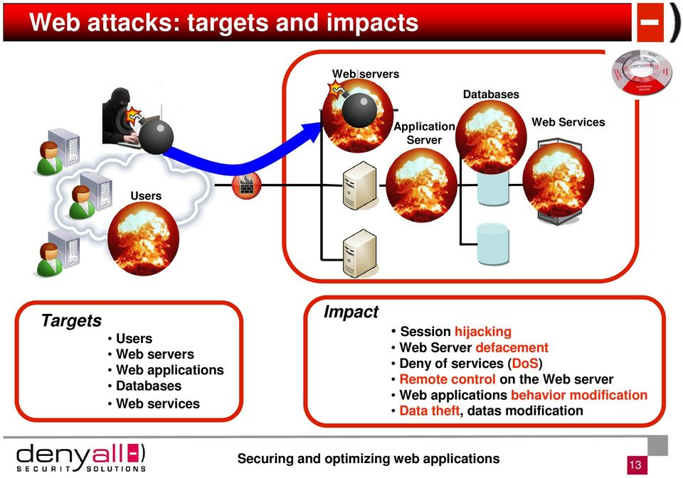 services Session hijacking Web Server defacement Deny of services (DoS) Remote