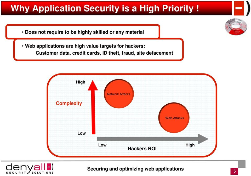 applications are high value targets for hackers: Customer data,