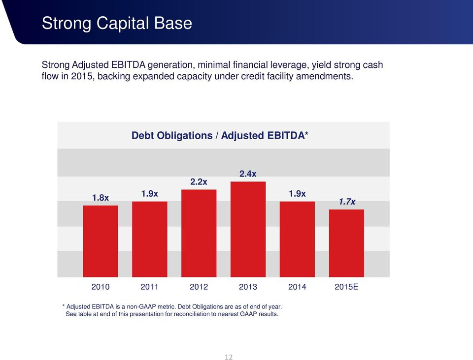 9x 2.2x 2.4x 1.9x 1.7x 2010 2011 2012 2013 2014 2015E * Adjusted EBITDA is a non-gaap metric.